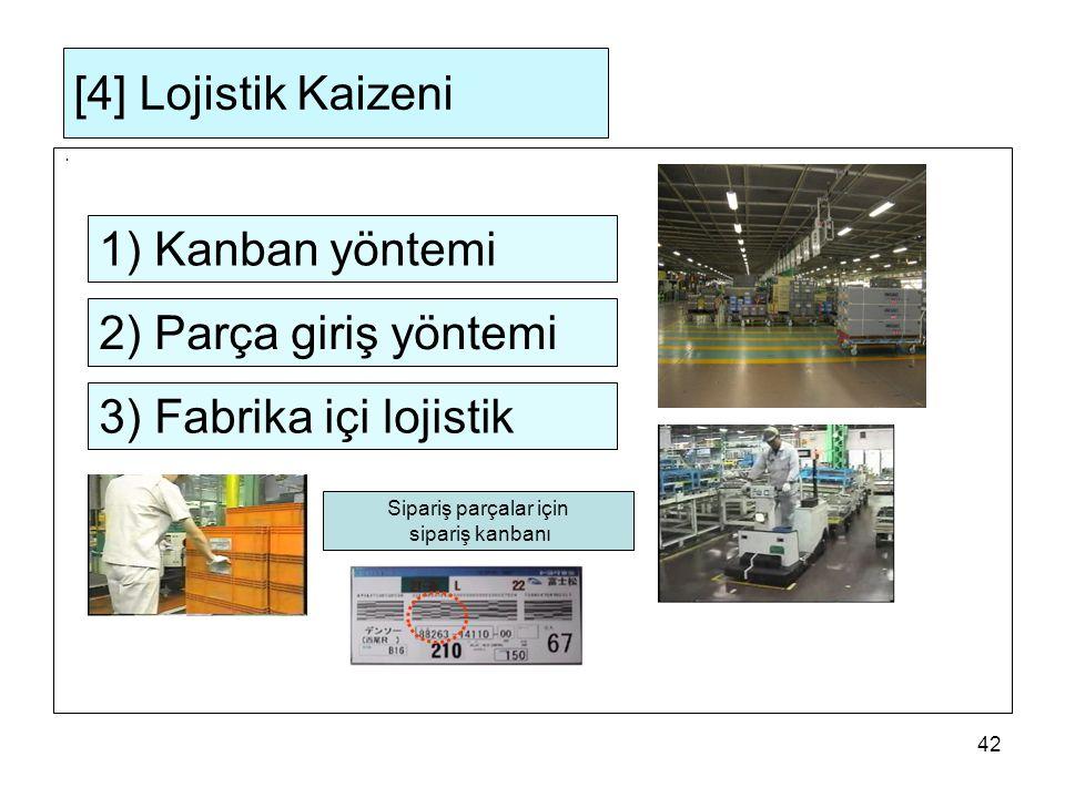 [4] Lojistik Kaizeni 1) Kanban yöntemi 2) Parça giriş yöntemi